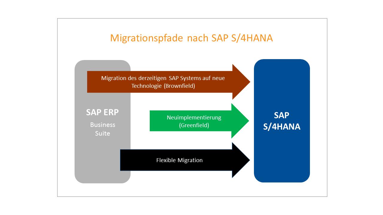 Migrationspfade nach SAP S/4HANA Brownfield Greenfield