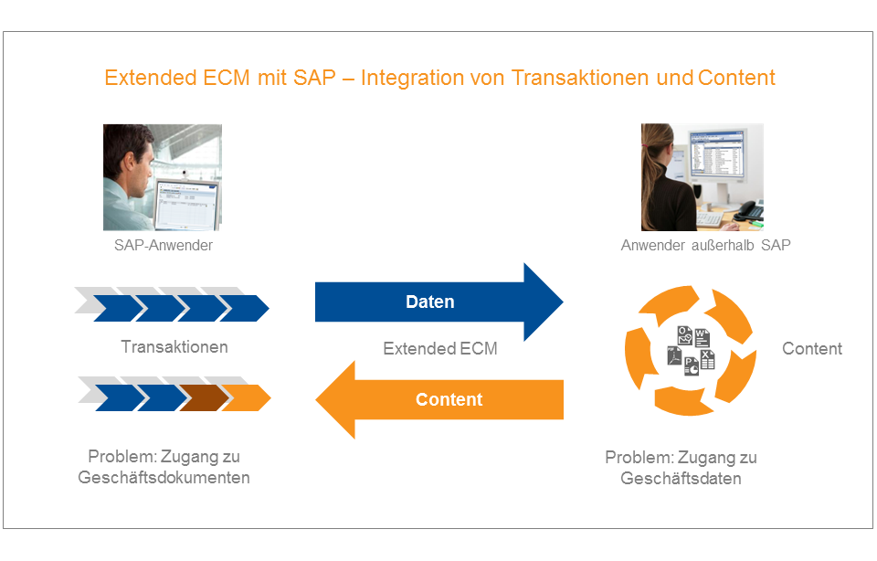 OpenText Extended ECM mit SAP – Business and IT Consulting