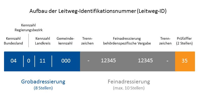 Die Leitweg-ID dient der Identifikation der Adressaten von XRechnungen, insb. der Bundesbehörden