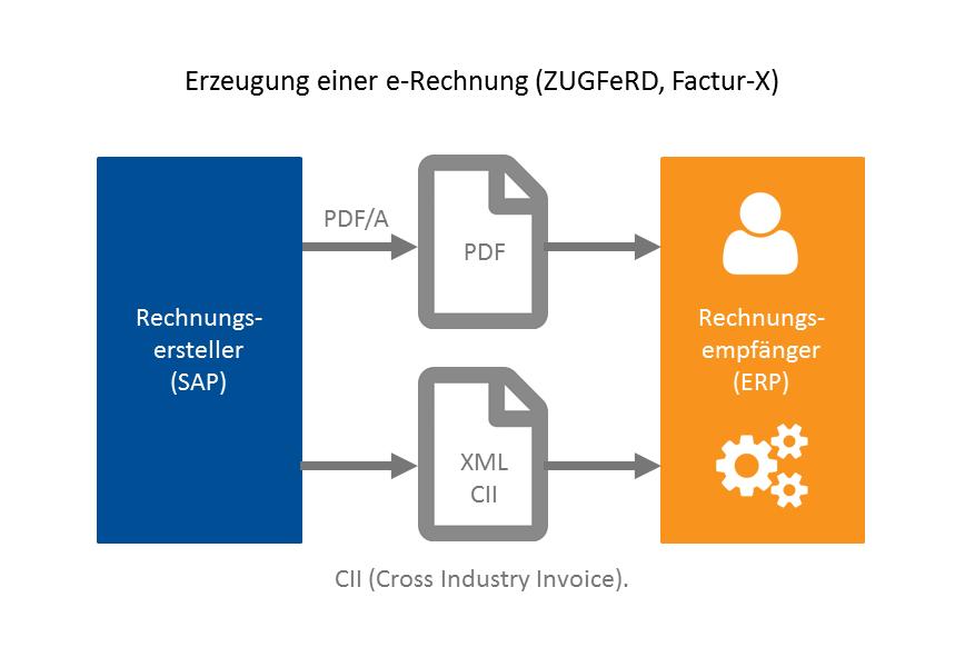 Neben der XRechnung ist ZUGFeRD ab Version 2.0 das zweite zulässige Datenformat