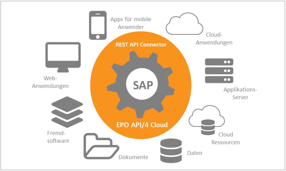 EPO-API4-Cloud-REST-API-JSON-Konnektor-SAP