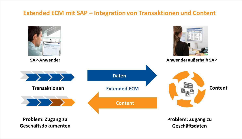 OpenText Extended ECM mit SAP