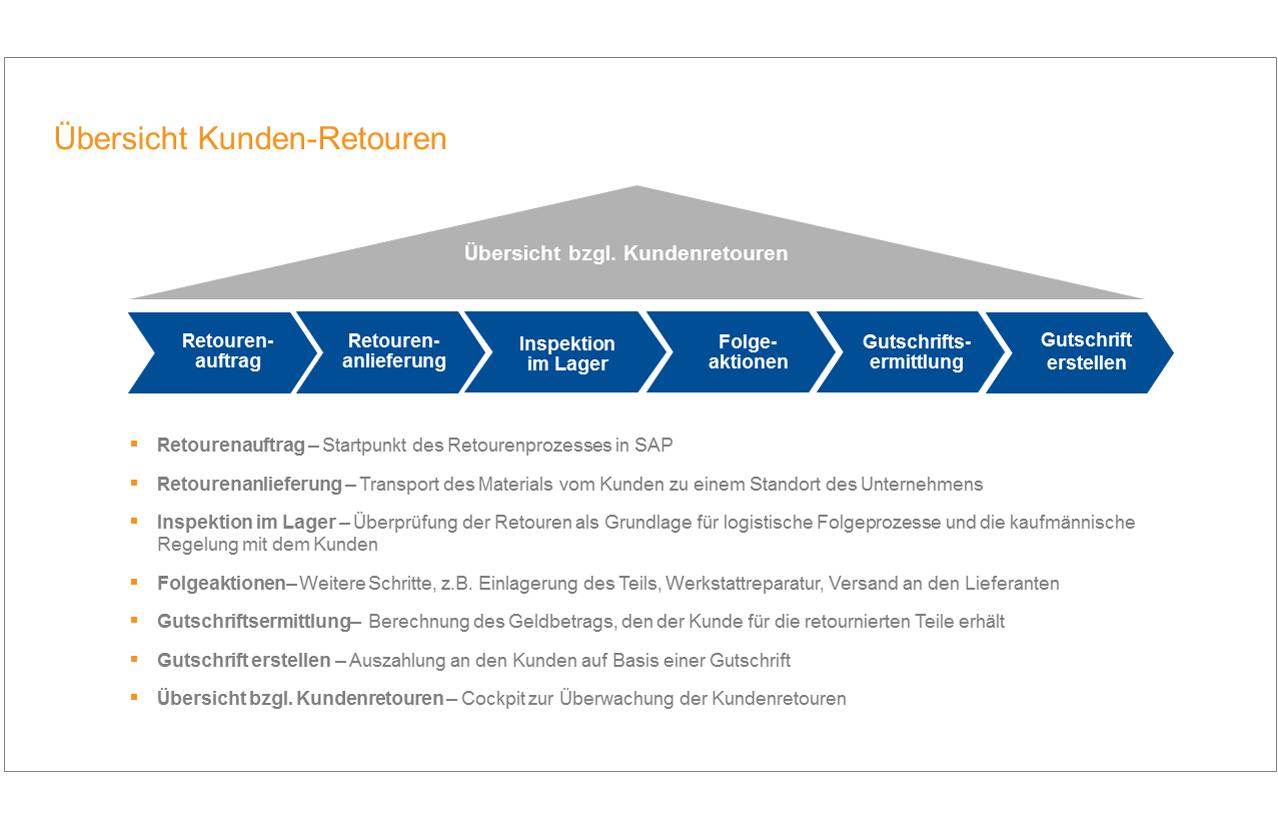 Erweiterte Retourenabwicklung (SAP ARM)