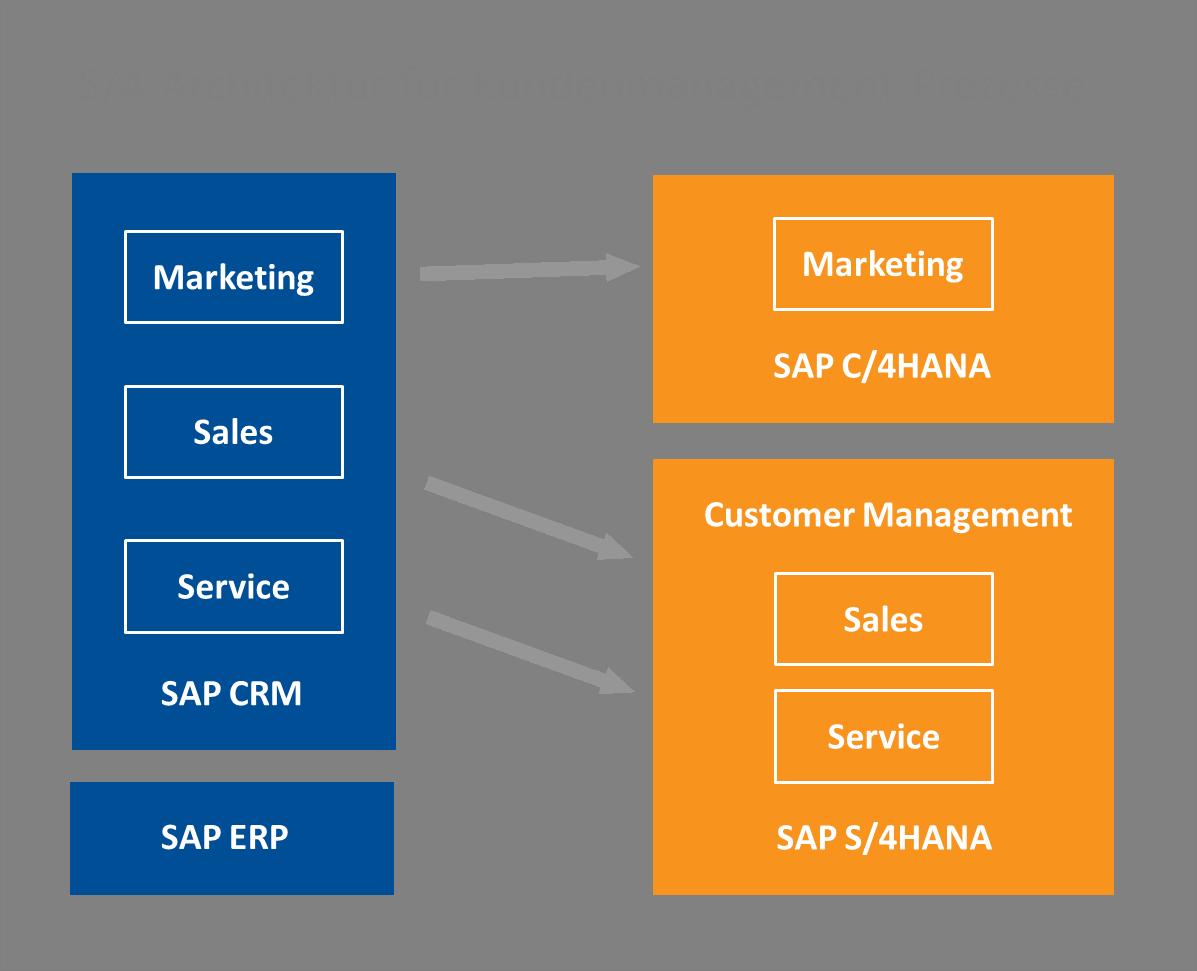 S/4HANA Lösungsarchitektur Customer Management