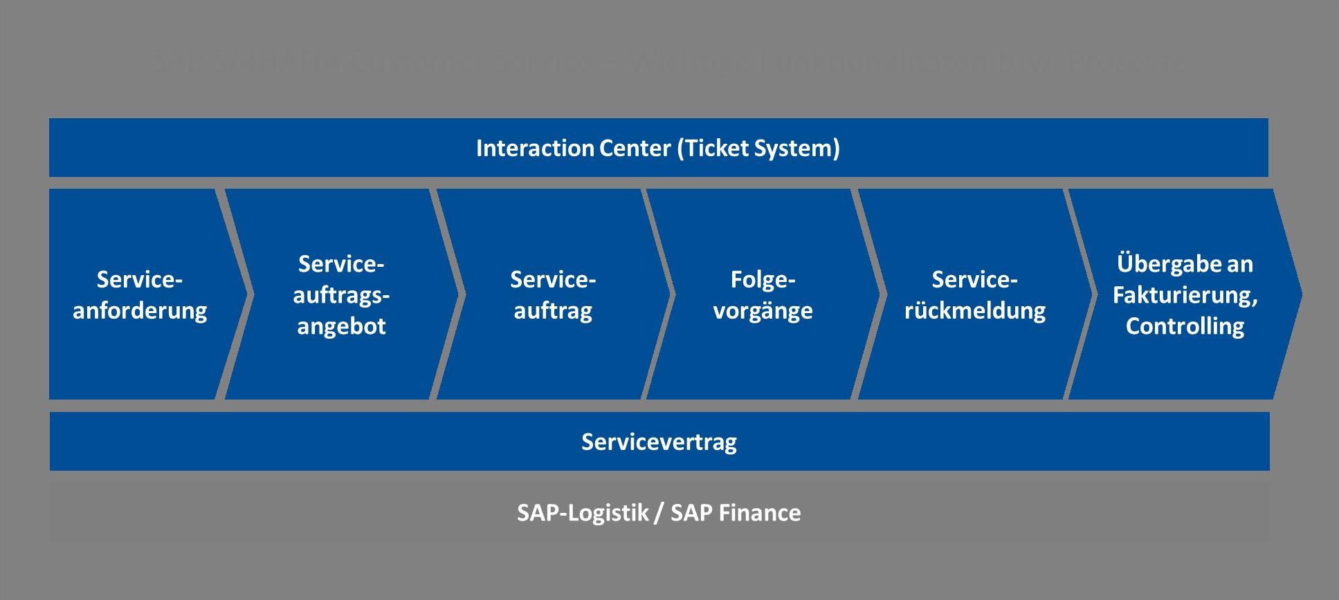 SAP S/4HANA Customer Service Prozesse